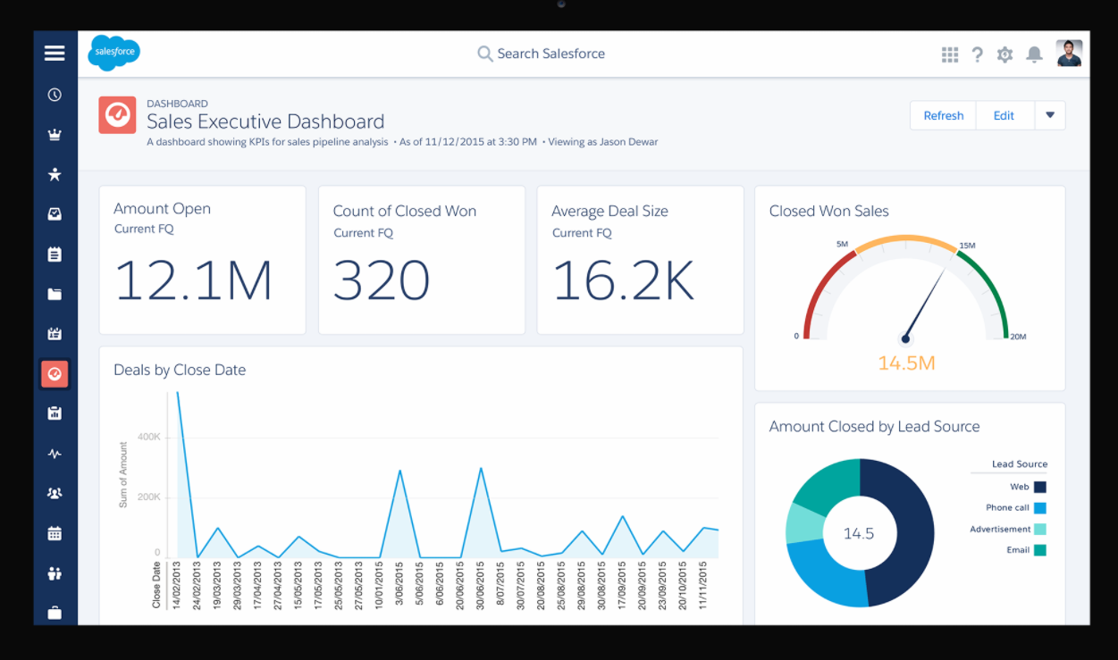Salesforce CRM dashboard trial