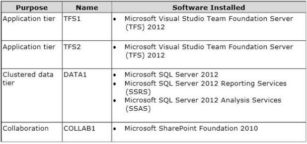 70-496 by Microsoft Actual Free Exam Q&As - ITExams com